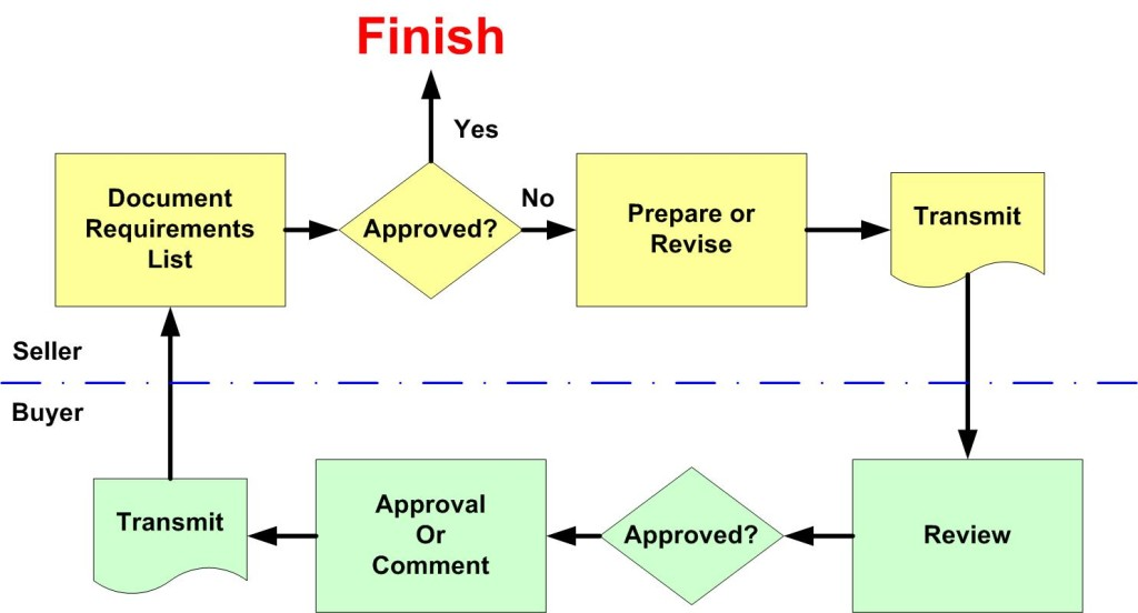 Document workflow diagram